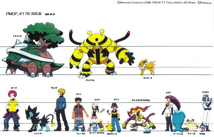 Some height comparison charts